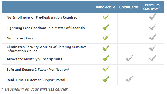 BilltoMobile - how it works