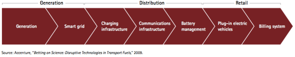 Electrification value chain