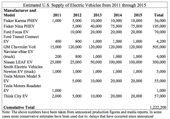 Estimated US supply of electric vehicles from 2011-2015