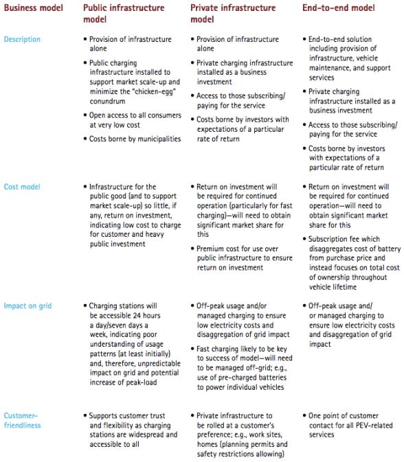 EV charging: emerging business models