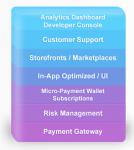 PlaySpan Monetization-as-a-Service (MaaS)TM platform