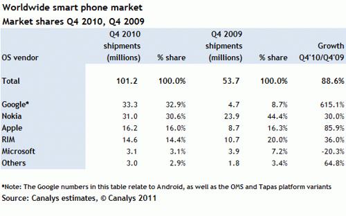 World Wide Smartphone Market