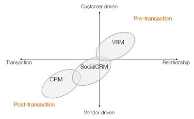 Social CRM and VRM