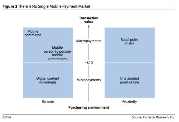 mobile payment environment