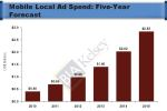 """Revenues will grow from not only ad volume, but also premiums placed on location-targeted ads,"" said Sr. Analyst/Program Director MICHAEL BOLAND. ""These premiums result from higher performance for locally targeted mobile ads when compared with non-local ads, due to higher relevance, immediacy and consumer buying intent, all of which are more prevalent in mobile than many other print and digital media."""